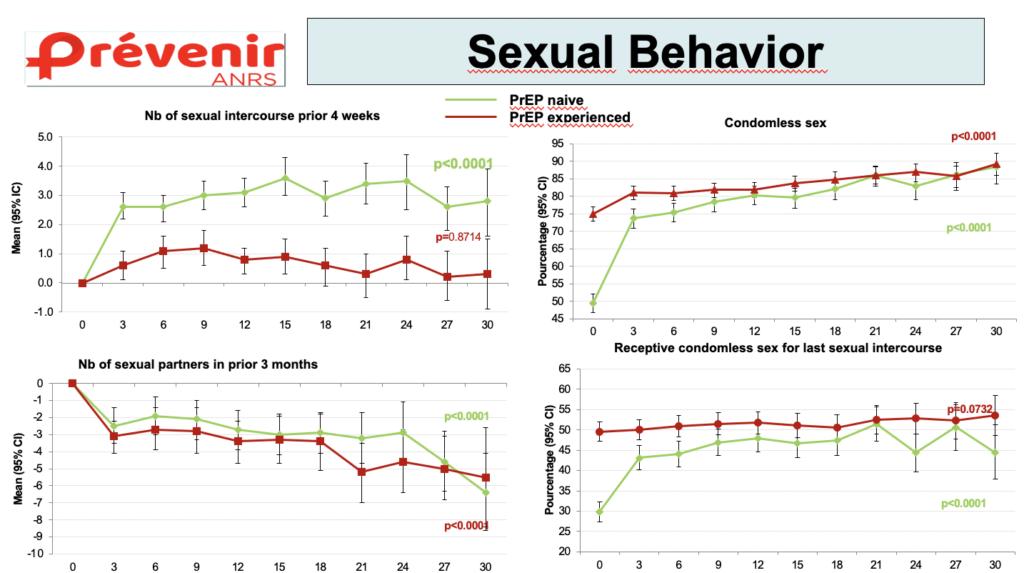 Grafici dell'andamento dei comportamenti sessuali dei partecipanti durante lo studio
